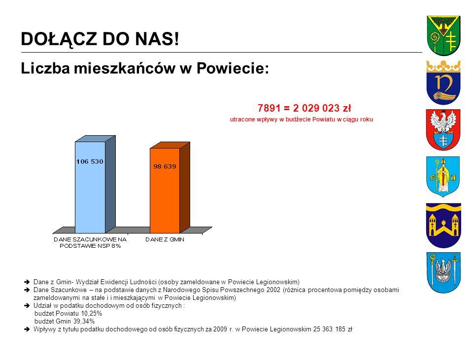 Liczba mieszkańców w Gminach: Jabłonna Wpływy z tytułu podatku dochodowego od osób fizycznych za 2009 r.
