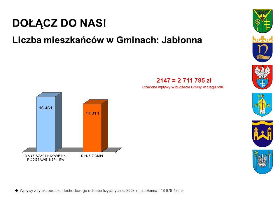2521 = 2 218 737 zł utracone wpływy w budżecie Gminy w ciągu roku Liczba mieszkańców w Gminach: Legionowo Wpływy z tytułu podatku dochodowego od osób fizycznych za 2009 r.
