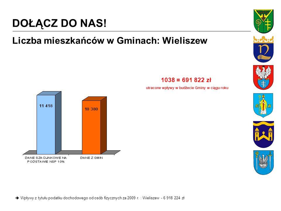 Liczba mieszkańców w Gminach: Nieporęt Wpływy z tytułu podatku dochodowego od osób fizycznych za 2009 r.