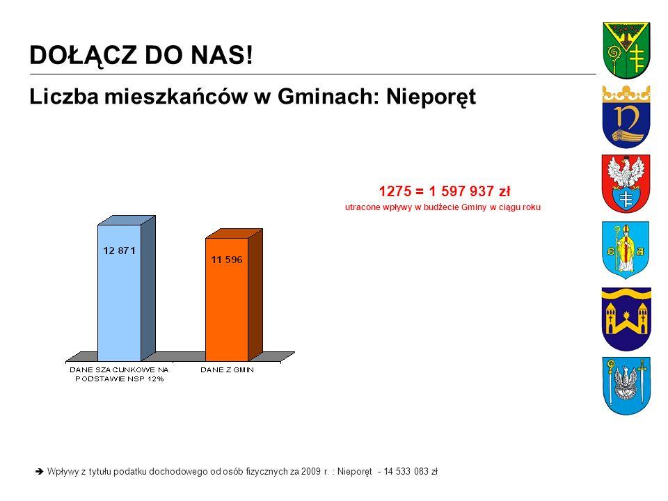 Liczba mieszkańców w Gminach: Serock Wpływy z tytułu podatku dochodowego od osób fizycznych za 2009 r.