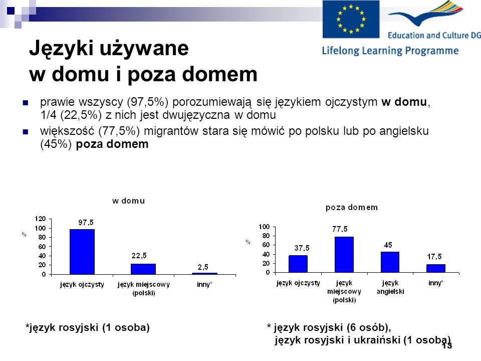 13 Języki używane w domu i poza domem *język rosyjski (1 osoba) * język rosyjski (6 osób), język rosyjski i ukraiński (1 osoba) prawie wszyscy (97,5%)