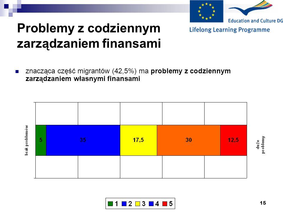15 Problemy z codziennym zarządzaniem finansami znacząca część migrantów (42,5%) ma problemy z codziennym zarządzaniem własnymi finansami