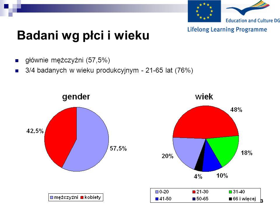 3 Badani wg płci i wieku głównie mężczyźni (57,5%) 3/4 badanych w wieku produkcyjnym - 21-65 lat (76%)