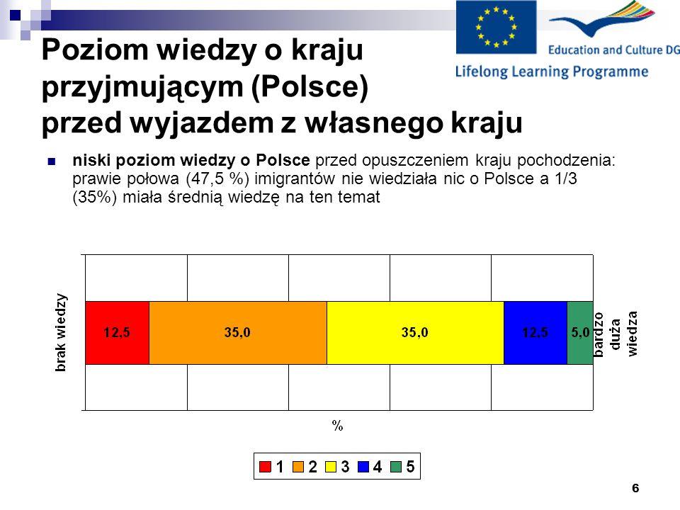 7 Przyczyny przyjazdu do Polski *przyjazd z mężem (2 osoby), przyjazd jako uchodźca (1 osoba), brak odpowiedzi (2 person) prawie połowa migrantów (45%) przyjechała na studia kolejna 1/4 (27%) przyjechała szukać pracy
