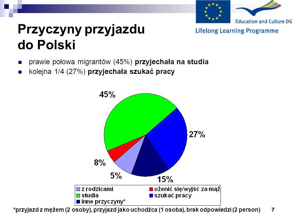 7 Przyczyny przyjazdu do Polski *przyjazd z mężem (2 osoby), przyjazd jako uchodźca (1 osoba), brak odpowiedzi (2 person) prawie połowa migrantów (45%