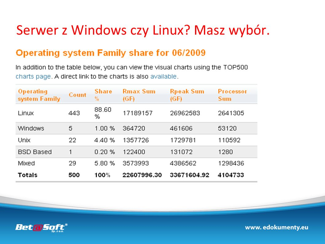 Serwer z Windows czy Linux? Masz wybór.