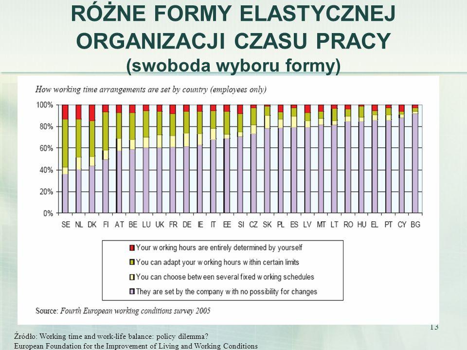 13 RÓŻNE FORMY ELASTYCZNEJ ORGANIZACJI CZASU PRACY (swoboda wyboru formy) Źródło: Working time and work-life balance: policy dilemma? European Foundat