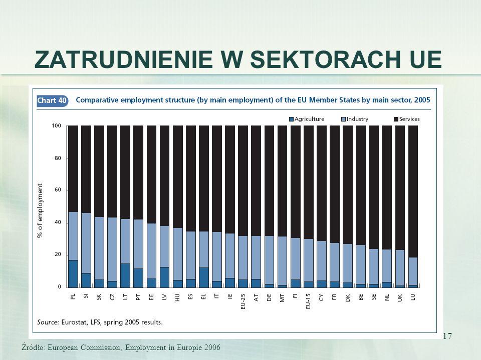 17 ZATRUDNIENIE W SEKTORACH UE Źródło: European Commission, Employment in Europie 2006