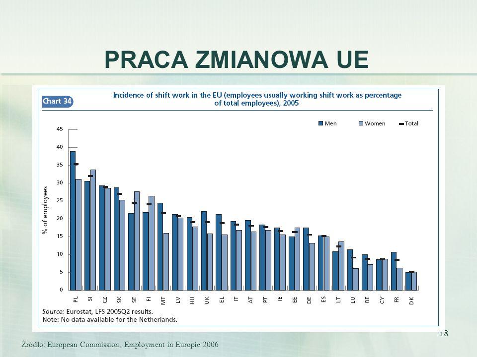 18 PRACA ZMIANOWA UE Źródło: European Commission, Employment in Europie 2006