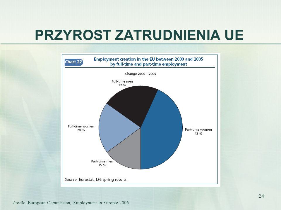 24 PRZYROST ZATRUDNIENIA UE Źródło: European Commission, Employment in Europie 2006