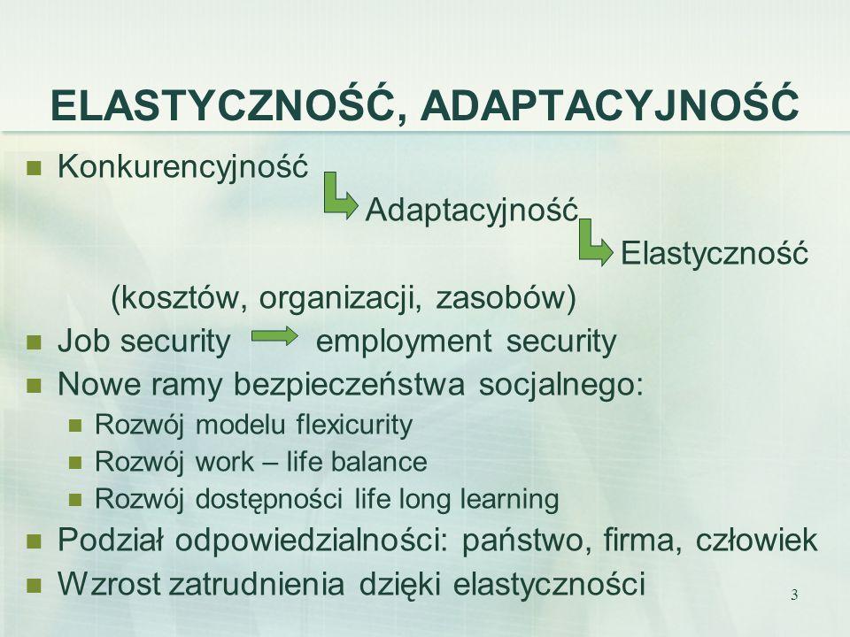 3 ELASTYCZNOŚĆ, ADAPTACYJNOŚĆ Konkurencyjność Adaptacyjność Elastyczność (kosztów, organizacji, zasobów) Job security employment security Nowe ramy be