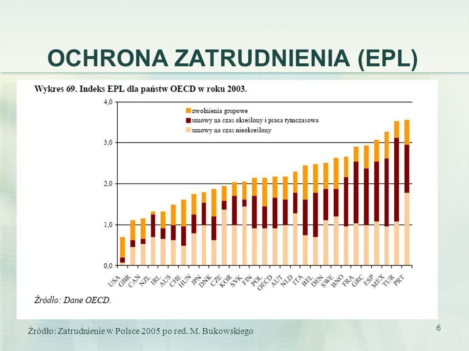 6 OCHRONA ZATRUDNIENIA (EPL) Źródło: Zatrudnienie w Polsce 2005 po red. M. Bukowskiego