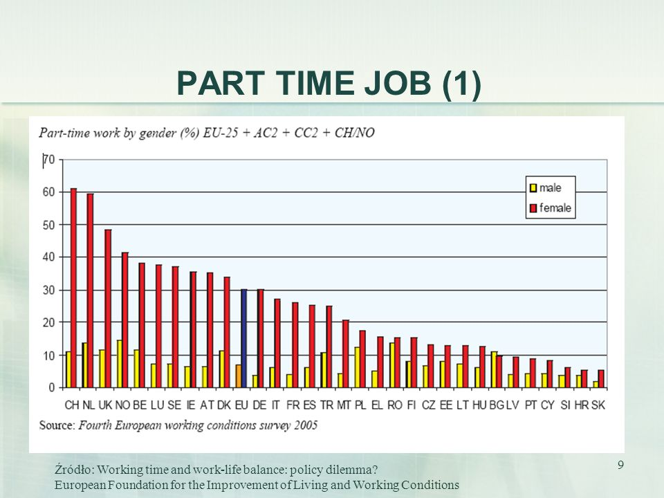 9 PART TIME JOB (1) Źródło: Working time and work-life balance: policy dilemma? European Foundation for the Improvement of Living and Working Conditio