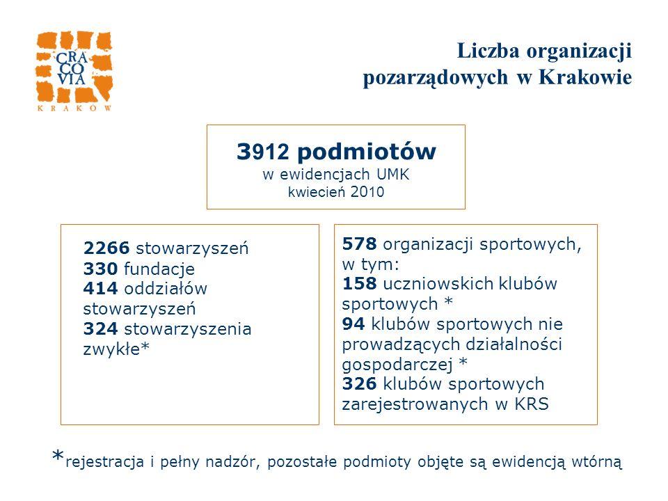 Liczba organizacji pozarządowych w Krakowie * rejestracja i pełny nadzór, pozostałe podmioty objęte są ewidencją wtórną 3 912 podmiotów w ewidencjach UMK kwiecień 20 10 2266 stowarzyszeń 330 fundacje 414 oddziałów stowarzyszeń 324 stowarzyszenia zwykłe* 578 organizacji sportowych, w tym: 158 uczniowskich klubów sportowych * 94 klubów sportowych nie prowadzących działalności gospodarczej * 326 klubów sportowych zarejestrowanych w KRS