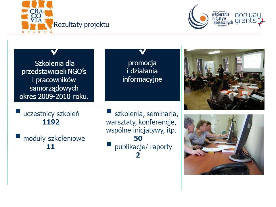 Rezultaty projektu uczestnicy szkoleń 1192 moduły szkoleniowe 11 szkolenia, seminaria, warsztaty, konferencje, wspólne inicjatywy, itp.