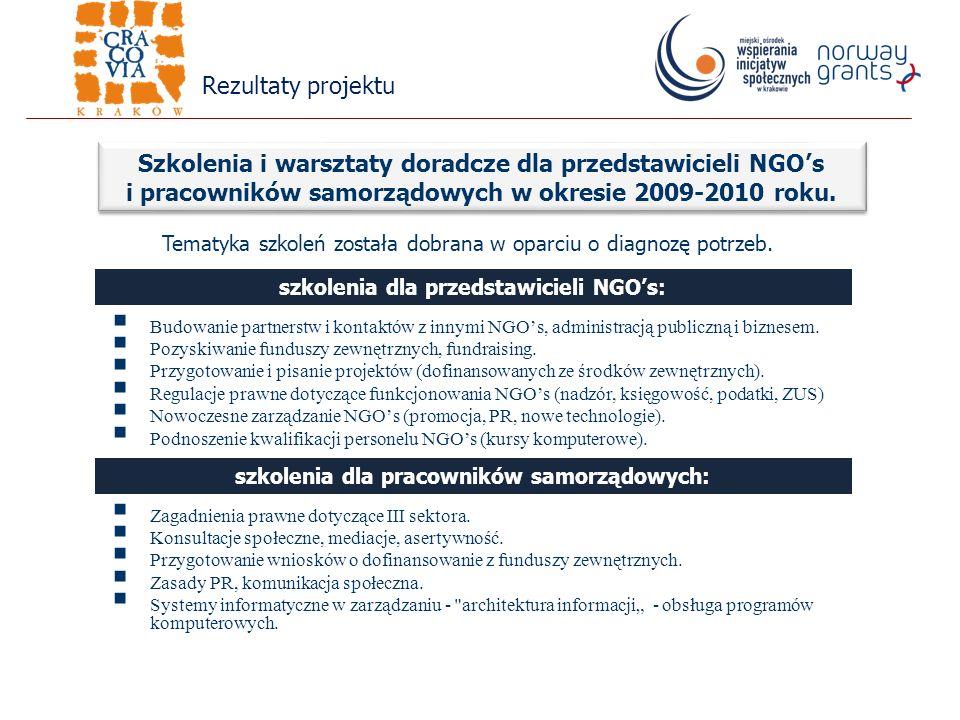 Budowanie partnerstw i kontaktów z innymi NGOs, administracją publiczną i biznesem.