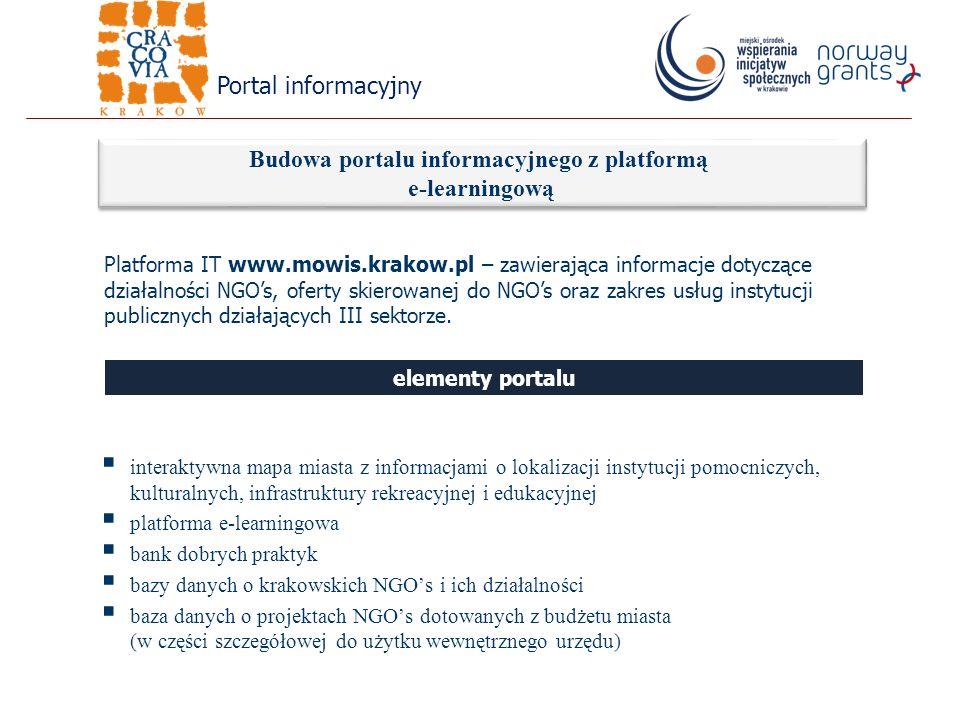 interaktywna mapa miasta z informacjami o lokalizacji instytucji pomocniczych, kulturalnych, infrastruktury rekreacyjnej i edukacyjnej platforma e-learningowa bank dobrych praktyk bazy danych o krakowskich NGOs i ich działalności baza danych o projektach NGOs dotowanych z budżetu miasta (w części szczegółowej do użytku wewnętrznego urzędu) Budowa portalu informacyjnego z platformą e-learningową Platforma IT www.mowis.krakow.pl – zawierająca informacje dotyczące działalności NGOs, oferty skierowanej do NGOs oraz zakres usług instytucji publicznych działających III sektorze.