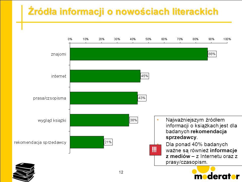 12 Źródła informacji o nowościach literackich Najważniejszym źródłem informacji o książkach jest dla badanych rekomendacja sprzedawcy. Dla ponad 40% b