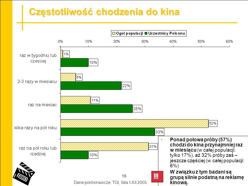 15 Częstotliwość chodzenia do kina !!! Ponad połowa próby (57%) chodzi do kina przynajmniej raz w miesiącu (w całej populacji: tylko 17%), aż 32% prób