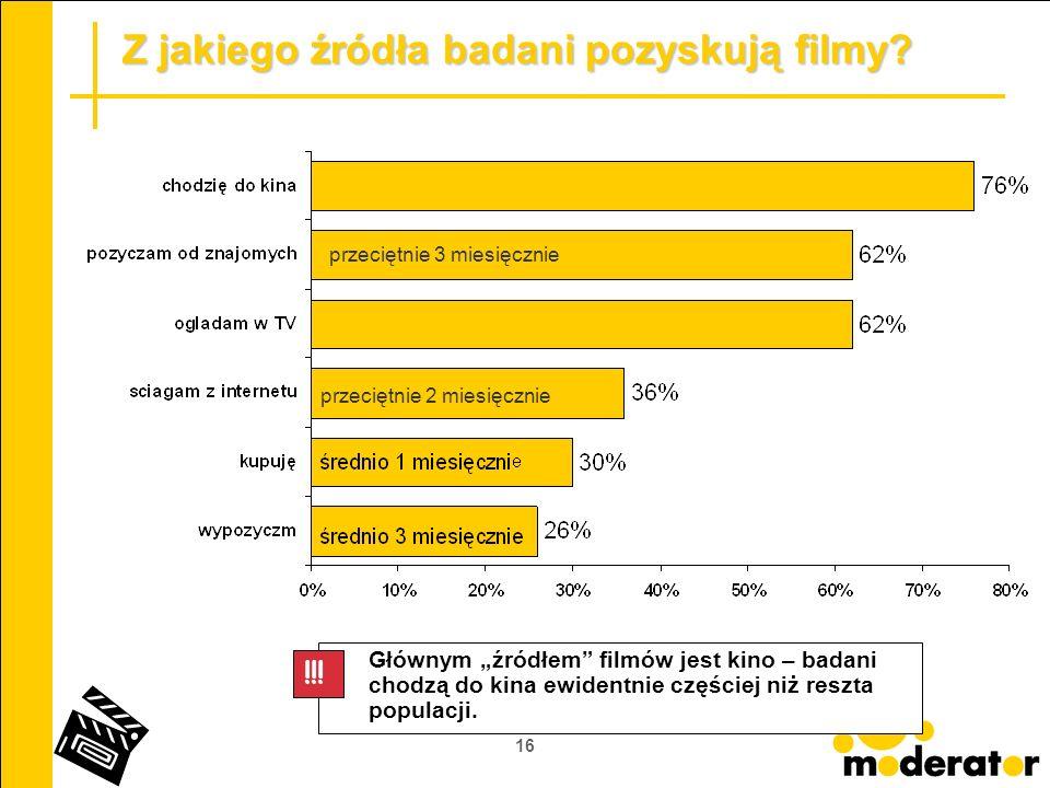 16 Z jakiego źródła badani pozyskują filmy? Głównym źródłem filmów jest kino – badani chodzą do kina ewidentnie częściej niż reszta populacji. !!! prz