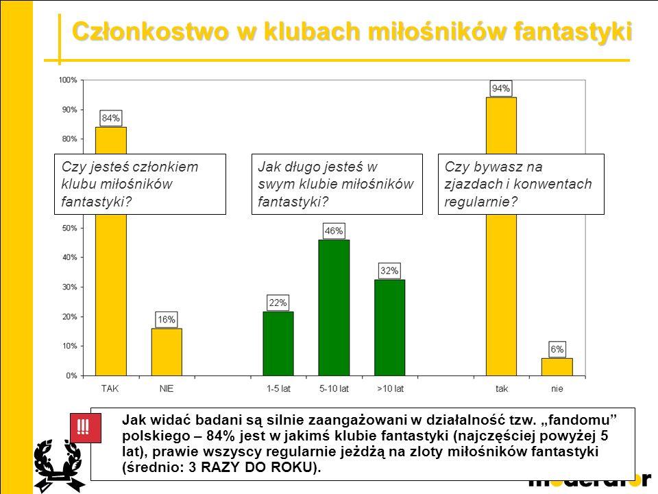 24 Członkostwo w klubach miłośników fantastyki Jak widać badani są silnie zaangażowani w działalność tzw. fandomu polskiego – 84% jest w jakimś klubie