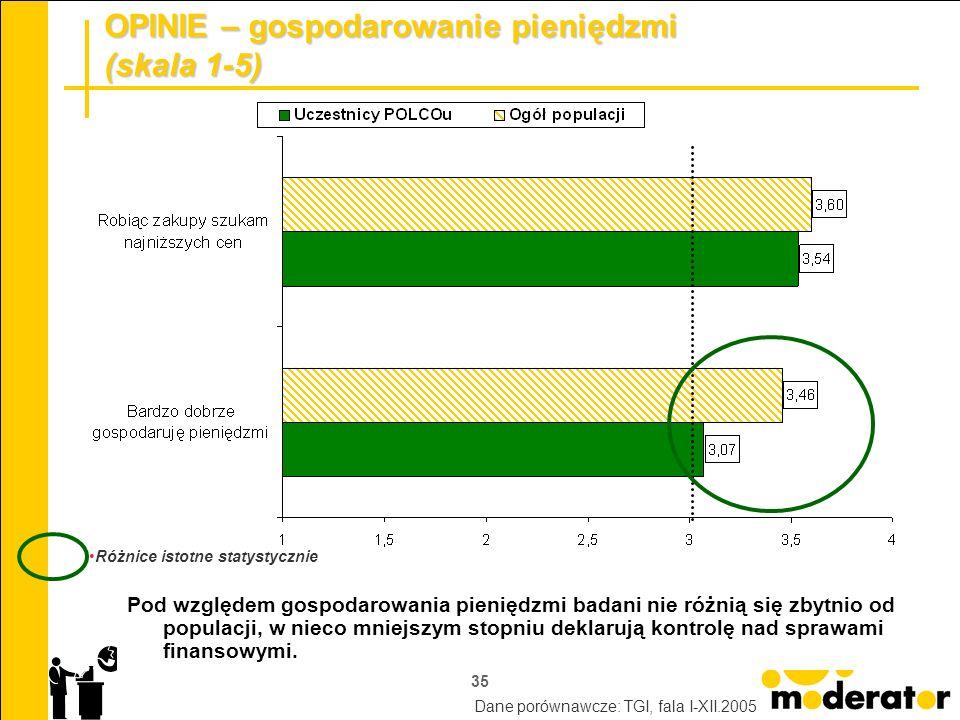 35 OPINIE – gospodarowanie pieniędzmi (skala 1-5) Pod względem gospodarowania pieniędzmi badani nie różnią się zbytnio od populacji, w nieco mniejszym