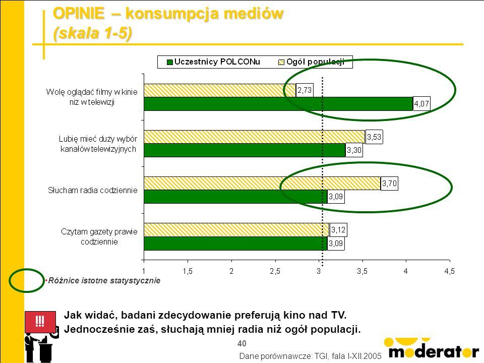 40 OPINIE – konsumpcja mediów (skala 1-5) Jak widać, badani zdecydowanie preferują kino nad TV. Jednocześnie zaś, słuchają mniej radia niż ogół popula