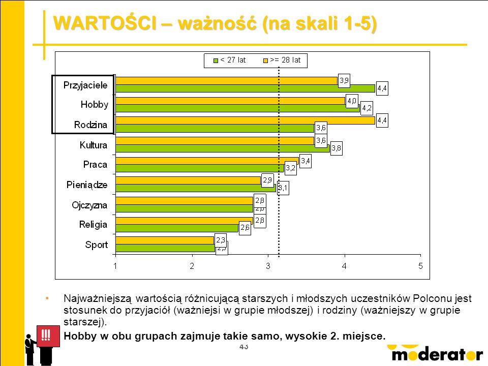 43 WARTOŚCI – ważność (na skali 1-5) Najważniejszą wartością różnicującą starszych i młodszych uczestników Polconu jest stosunek do przyjaciół (ważnie