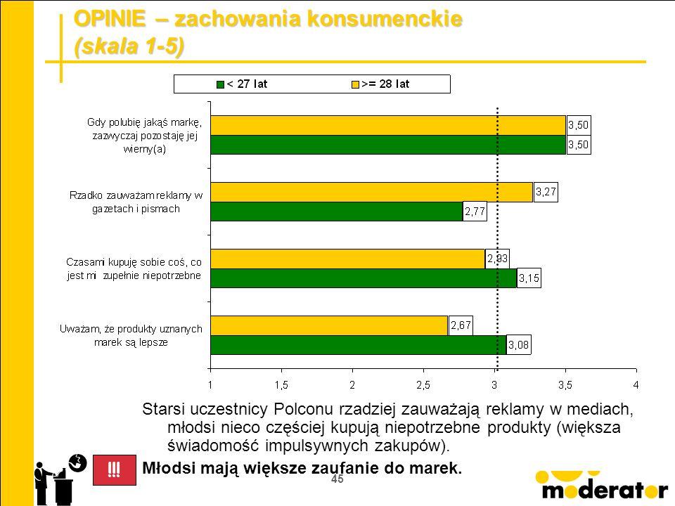45 OPINIE – zachowania konsumenckie (skala 1-5) Starsi uczestnicy Polconu rzadziej zauważają reklamy w mediach, młodsi nieco częściej kupują niepotrze