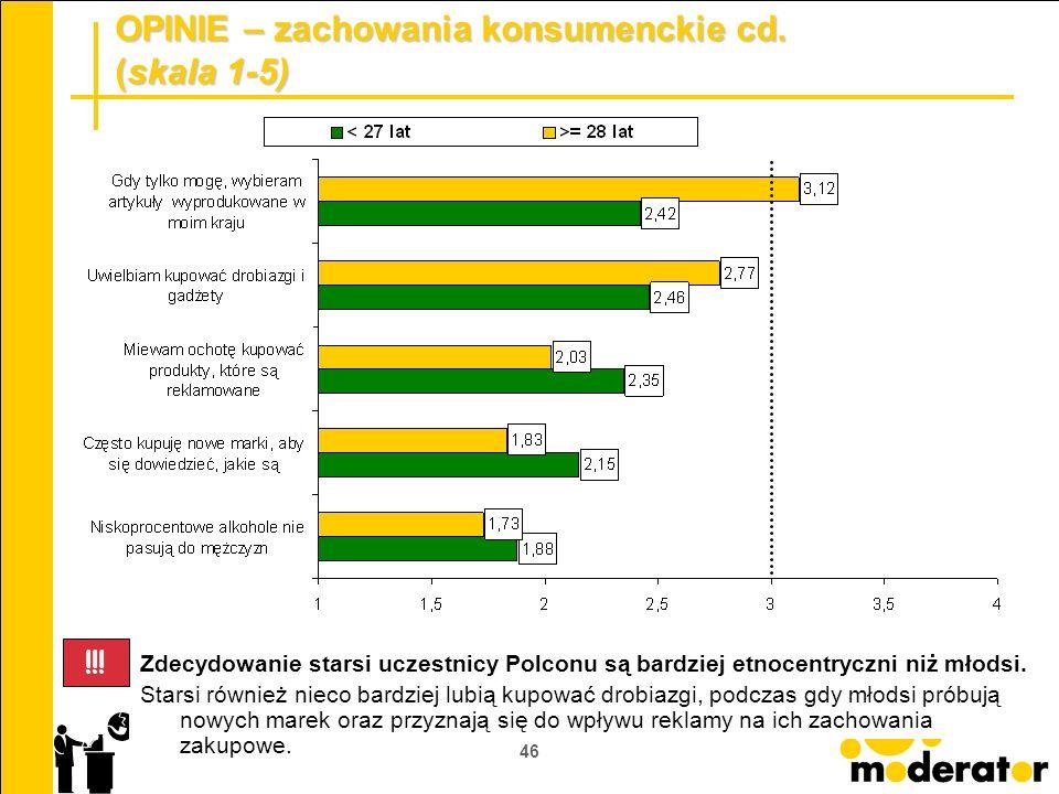 46 OPINIE – zachowania konsumenckie cd. (skala 1-5) Zdecydowanie starsi uczestnicy Polconu są bardziej etnocentryczni niż młodsi. Starsi również nieco