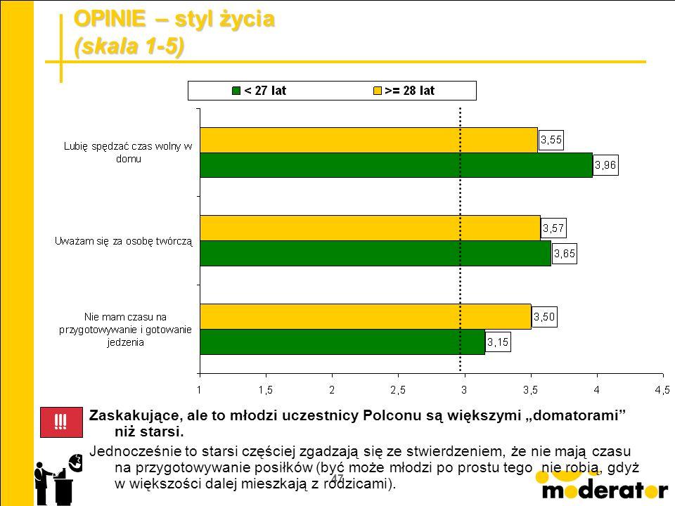 47 OPINIE – styl życia (skala 1-5) Zaskakujące, ale to młodzi uczestnicy Polconu są większymi domatorami niż starsi. Jednocześnie to starsi częściej z