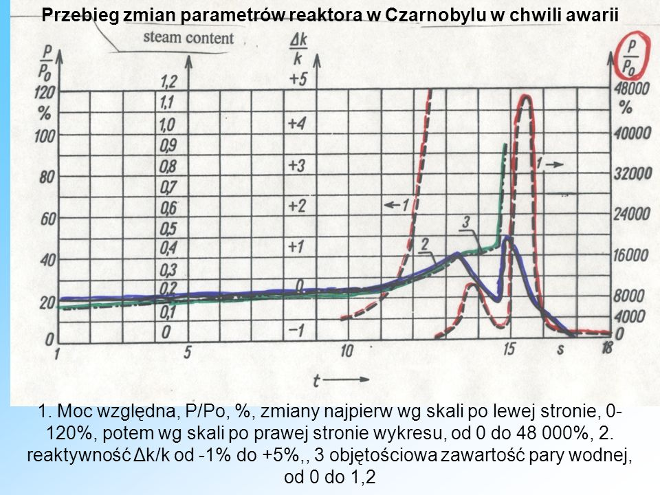 Przebieg zmian parametrów reaktora w Czarnobylu w chwili awarii 1. Moc względna, P/Po, %, zmiany najpierw wg skali po lewej stronie, 0- 120%, potem wg