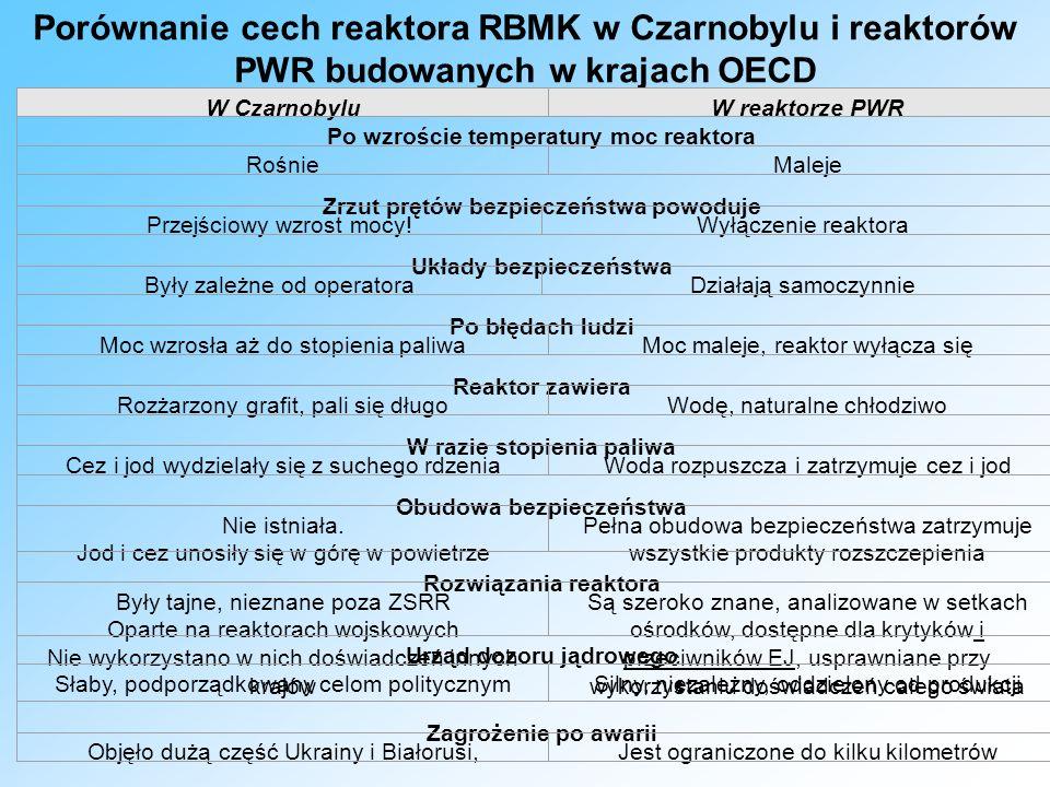 Porównanie cech reaktora RBMK w Czarnobylu i reaktorów PWR budowanych w krajach OECD W CzarnobyluW reaktorze PWR Po wzroście temperatury moc reaktora RośnieMaleje Zrzut prętów bezpieczeństwa powoduje Przejściowy wzrost mocy!Wyłączenie reaktora Układy bezpieczeństwa Były zależne od operatoraDziałają samoczynnie Po błędach ludzi Moc wzrosła aż do stopienia paliwaMoc maleje, reaktor wyłącza się Reaktor zawiera Rozżarzony grafit, pali się długoWodę, naturalne chłodziwo W razie stopienia paliwa Cez i jod wydzielały się z suchego rdzeniaWoda rozpuszcza i zatrzymuje cez i jod Obudowa bezpieczeństwa Nie istniała.