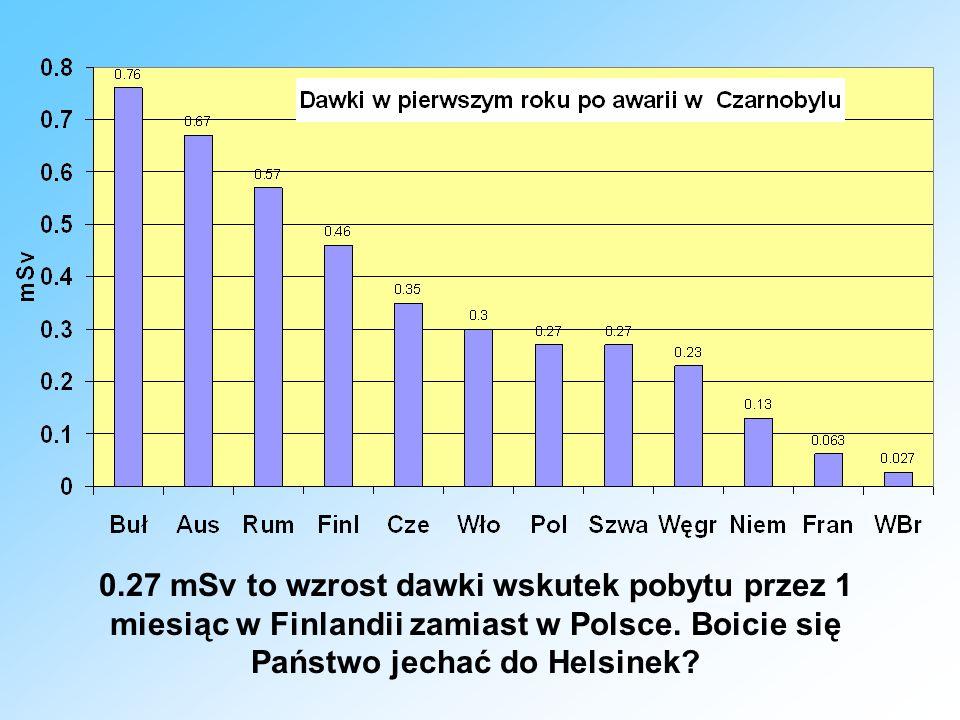 0.27 mSv to wzrost dawki wskutek pobytu przez 1 miesiąc w Finlandii zamiast w Polsce. Boicie się Państwo jechać do Helsinek?