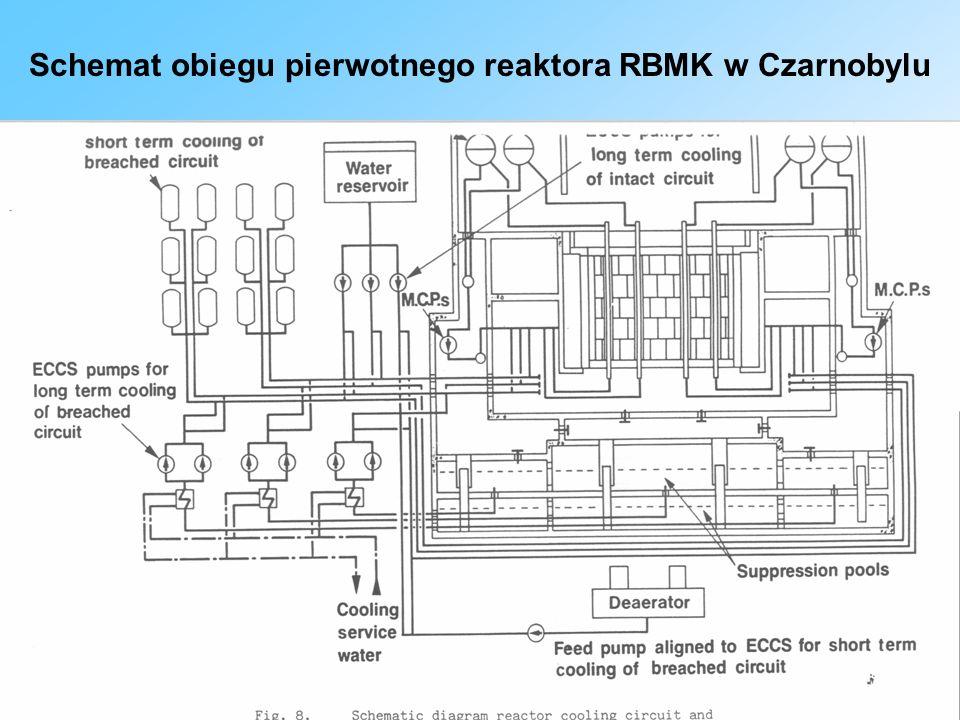 Konstrukcja RBMK Zestawy paliwowe z uranu wzbogaconego w rurach ciśnieniowych Wokoło rury szczelina izolacyjna – wokoło grafit Duże wymiary: średnica 12 m, wysokość 7 m Wokoło rdzenia wodna osłona biologiczna Układ regulacji – 211 prętów pochłaniających neutrony Dodatkowo pręty regulacyjne wsuwane od dołu Układ chłodzenia – pośredni między PWR a BWR, z rozdzielenie pary i wody walczakach, woda wraca do rdzenia, para płynie do turbiny i po skropleniu wraca do walczaka.