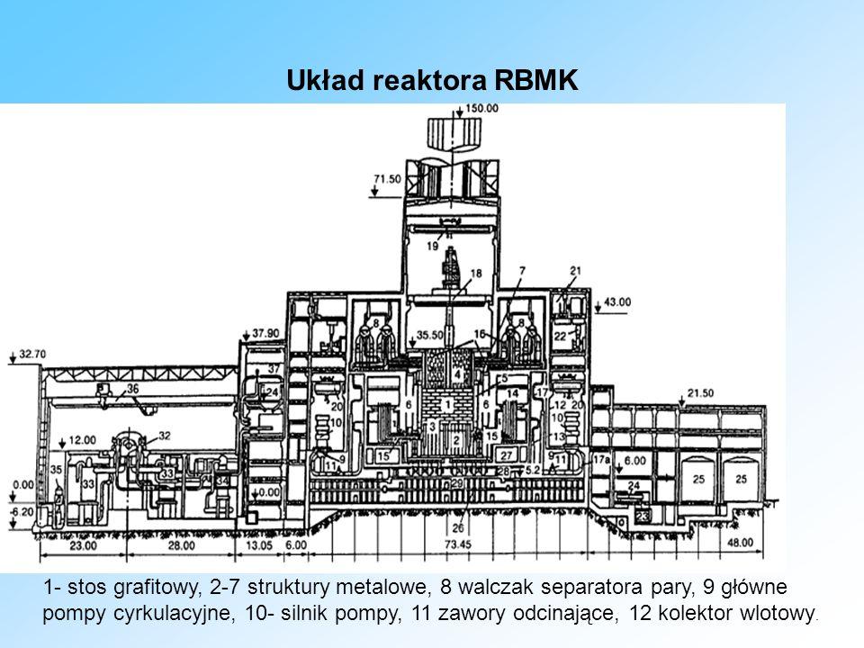 Układ reaktora RBMK 1- stos grafitowy, 2-7 struktury metalowe, 8 walczak separatora pary, 9 główne pompy cyrkulacyjne, 10- silnik pompy, 11 zawory odcinające, 12 kolektor wlotowy.