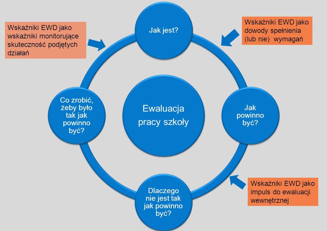 Ewaluacja pracy szkoły Jak jest? Jak powinno być? Dlaczego nie jest tak jak powinno być? Co zrobić, żeby było tak jak powinno być? Wskaźniki EWD jako