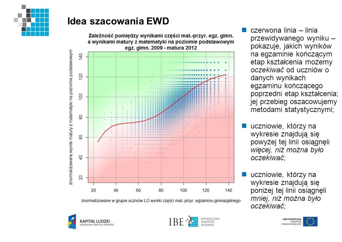Idea szacowania EWD czerwona linia – linia przewidywanego wyniku – pokazuje, jakich wyników na egzaminie kończącym etap kształcenia możemy oczekiwać o