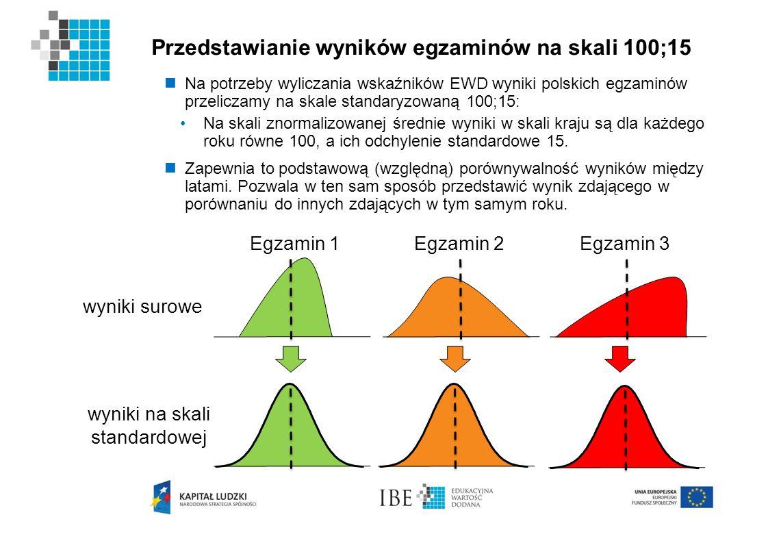 Przedstawianie wyników egzaminów na skali 100;15 wyniki surowe Egzamin 1Egzamin 2Egzamin 3 wyniki na skali standardowej Na potrzeby wyliczania wskaźni