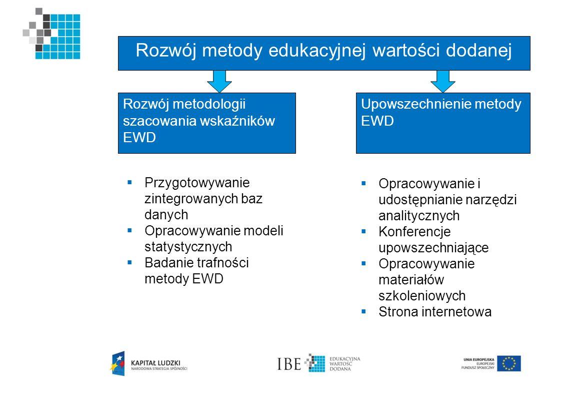 Rozwój metody edukacyjnej wartości dodanej Rozwój metodologii szacowania wskaźników EWD Upowszechnienie metody EWD Przygotowywanie zintegrowanych baz