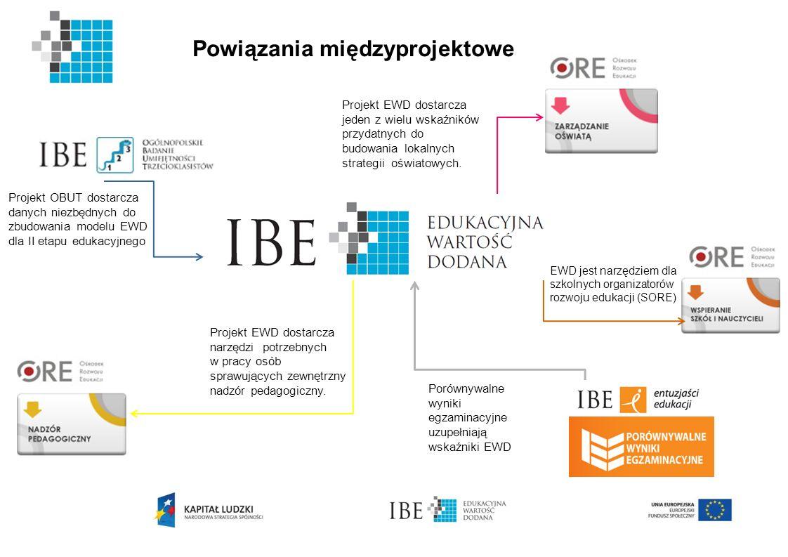 Projekt OBUT dostarcza danych niezbędnych do zbudowania modelu EWD dla II etapu edukacyjnego Porównywalne wyniki egzaminacyjne uzupełniają wskaźniki E