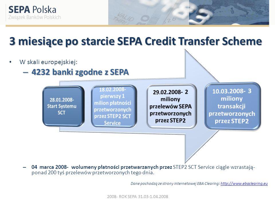 3 miesiące po starcie SEPA Credit Transfer Scheme W skali europejskiej: – 4232 banki zgodne z SEPA – 04 marca 2008- wolumeny płatności przetwarzanych