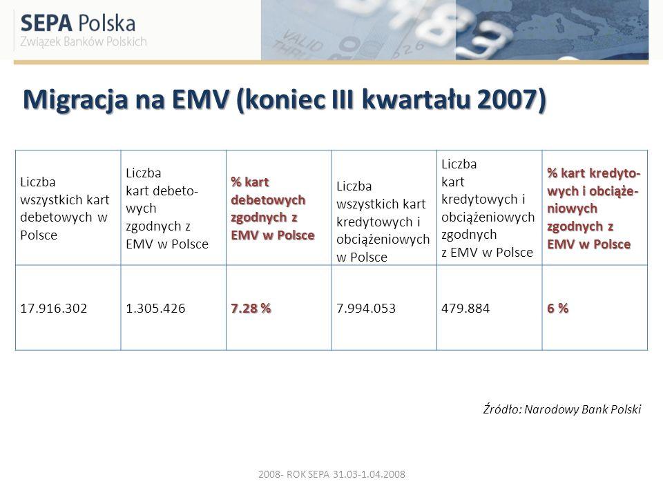 Migracja na EMV (koniec III kwartału 2007) 2008- ROK SEPA 31.03-1.04.2008 Liczba wszystkich kart debetowych w Polsce Liczba kart debeto- wych zgodnych
