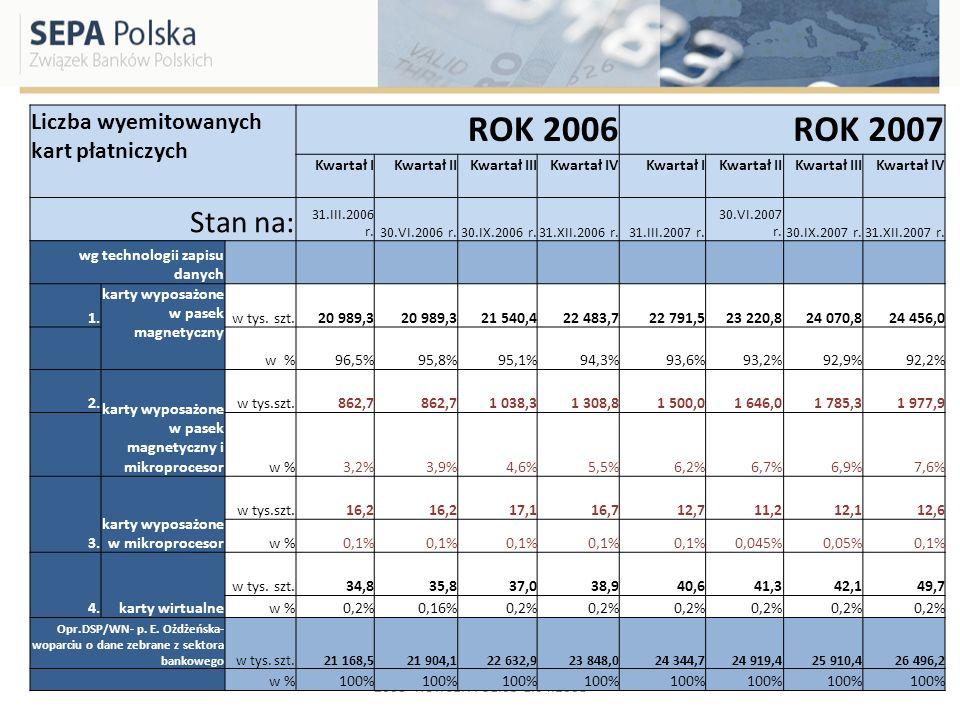 2008- ROK SEPA 31.03-1.04.2008 Liczba wyemitowanych kart płatniczych ROK 2006ROK 2007 Kwartał IKwartał IIKwartał IIIKwartał IVKwartał IKwartał IIKwart