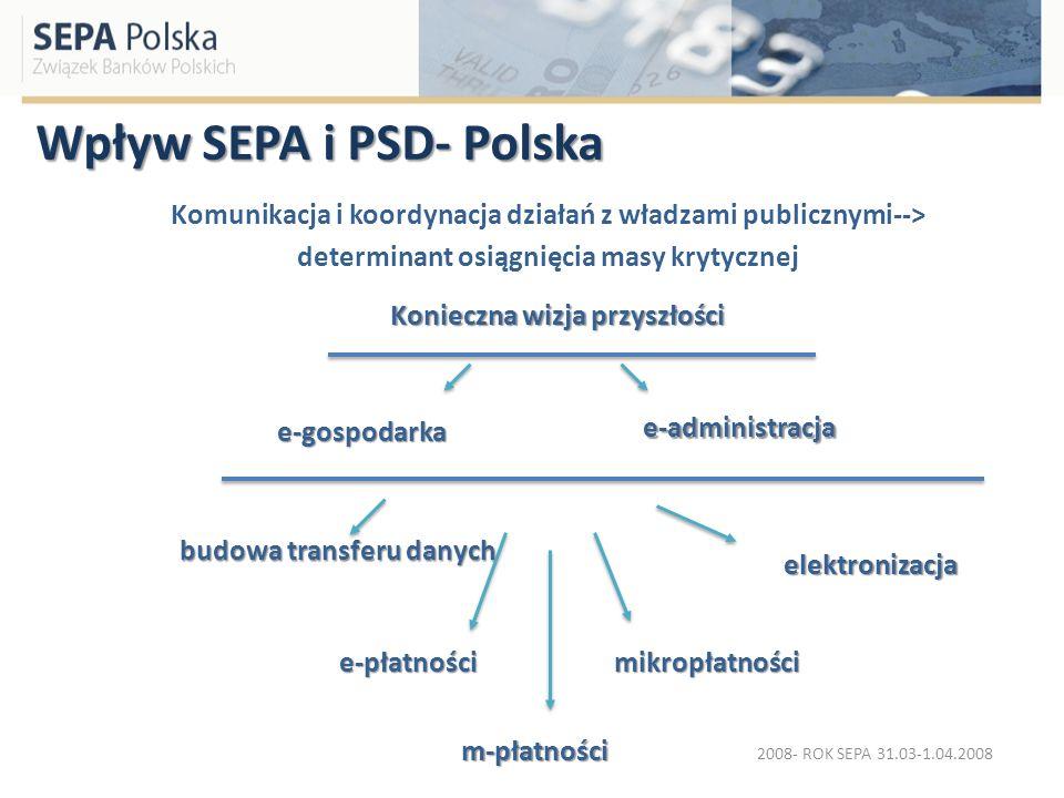 Wpływ SEPA i PSD- Polska Komunikacja i koordynacja działań z władzami publicznymi--> determinant osiągnięcia masy krytycznej budowa transferu danych e