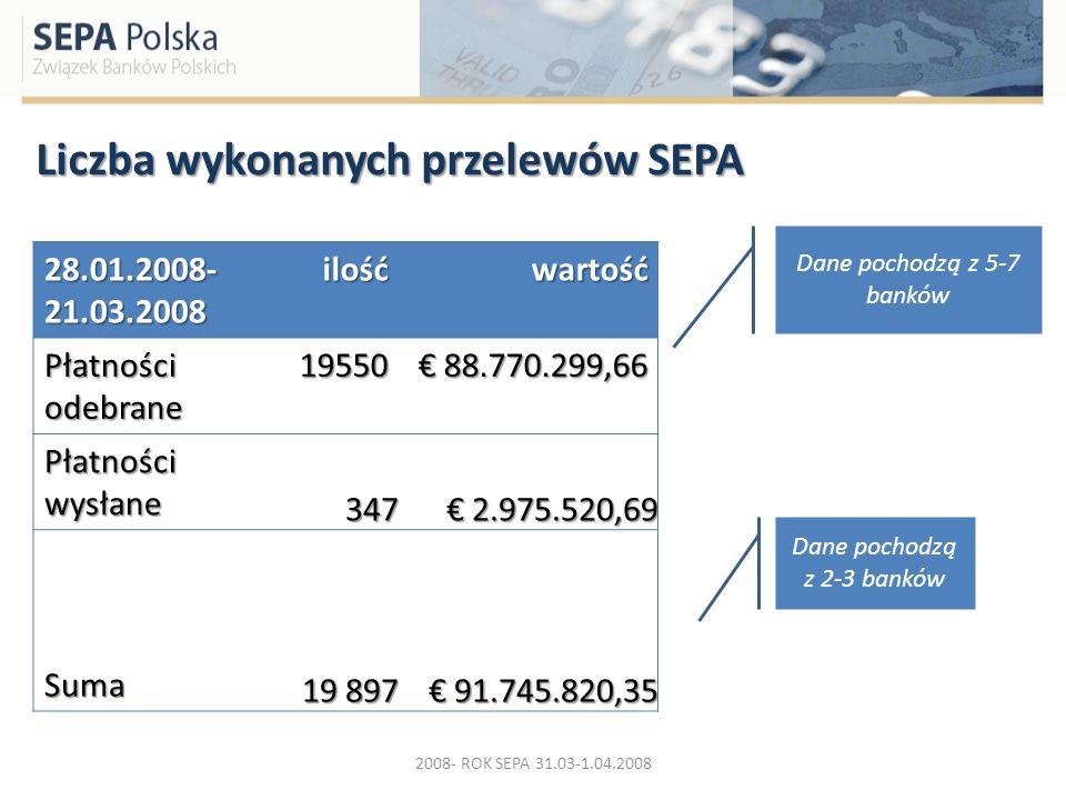 Liczba wykonanych przelewów SEPA 28.01.2008- 21.03.2008 ilośćwartość Płatności odebrane 19550 88.770.299,66 88.770.299,66 Płatności wysłane 347 2.975.
