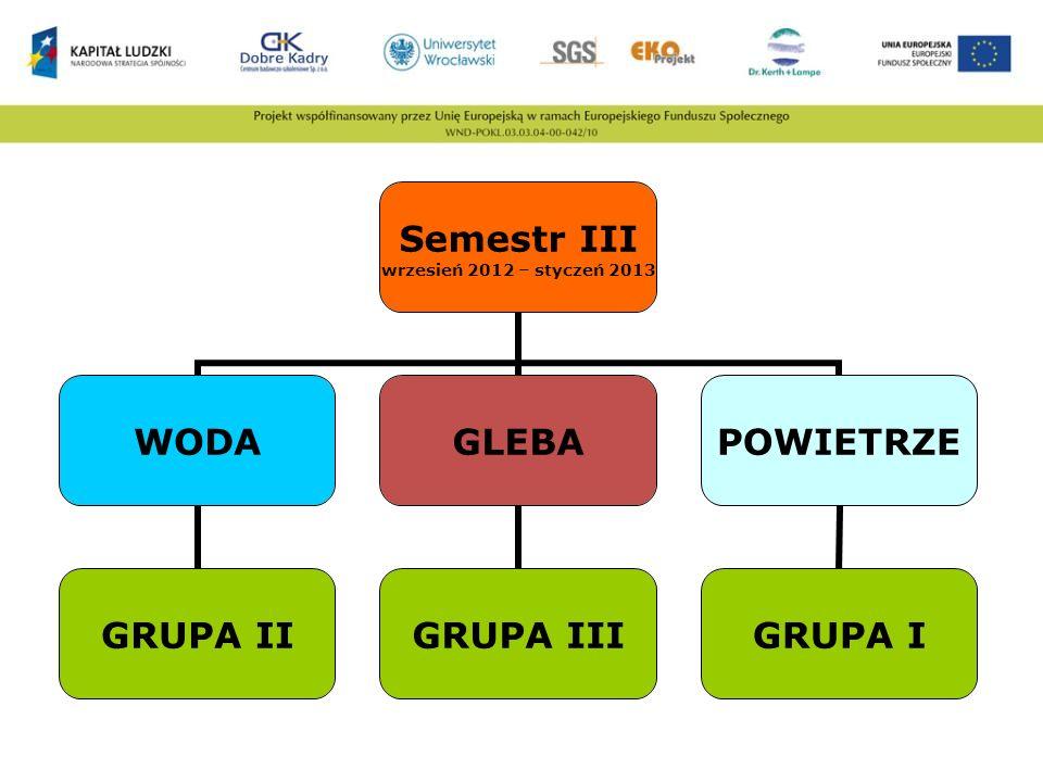 Semestr III wrzesień 2012 – styczeń 2013 WODA GRUPA II GLEBA GRUPA III POWIETRZE GRUPA I