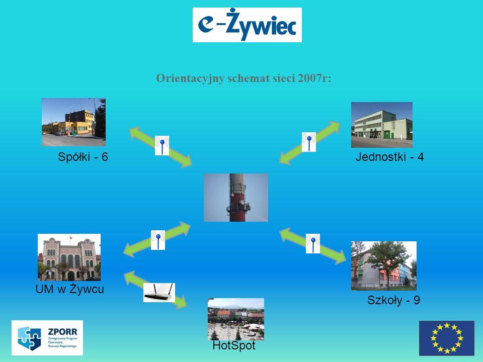 Orientacyjny schemat sieci 2007r: Spółki - 6Jednostki - 4 HotSpot Szkoły - 9 UM w Żywcu
