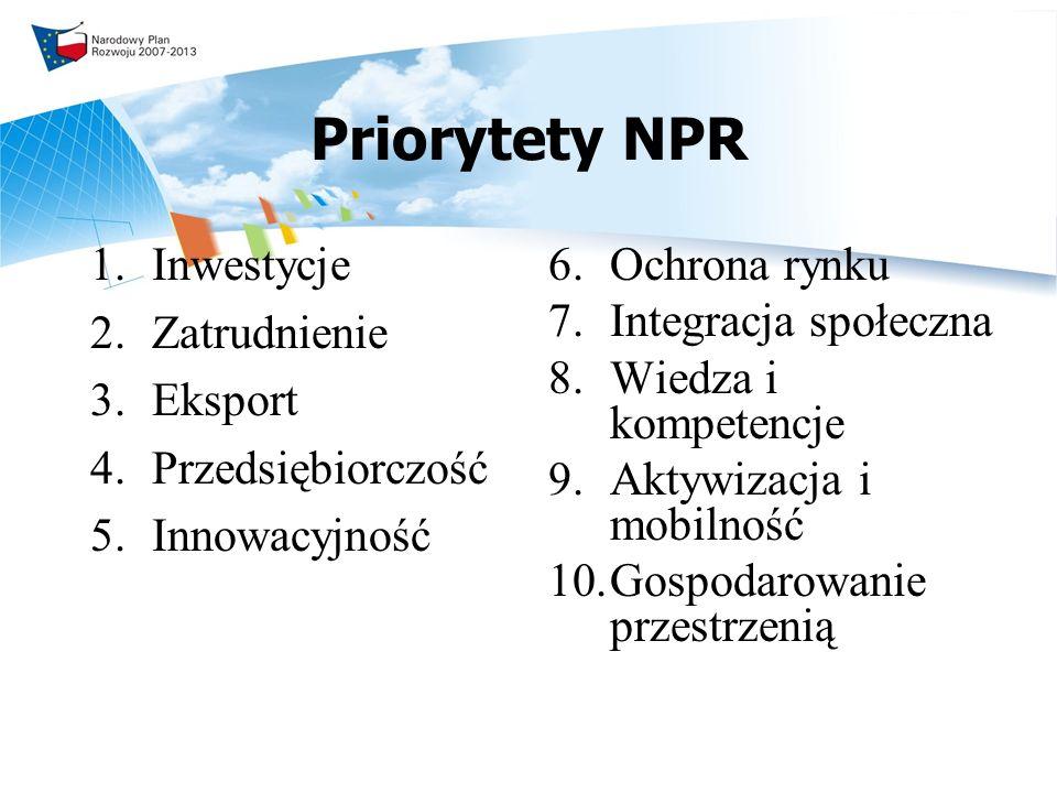 Priorytety NPR 1.Inwestycje 2.Zatrudnienie 3.Eksport 4.Przedsiębiorczość 5.Innowacyjność 6.Ochrona rynku 7.Integracja społeczna 8.Wiedza i kompetencje 9.Aktywizacja i mobilność 10.Gospodarowanie przestrzenią