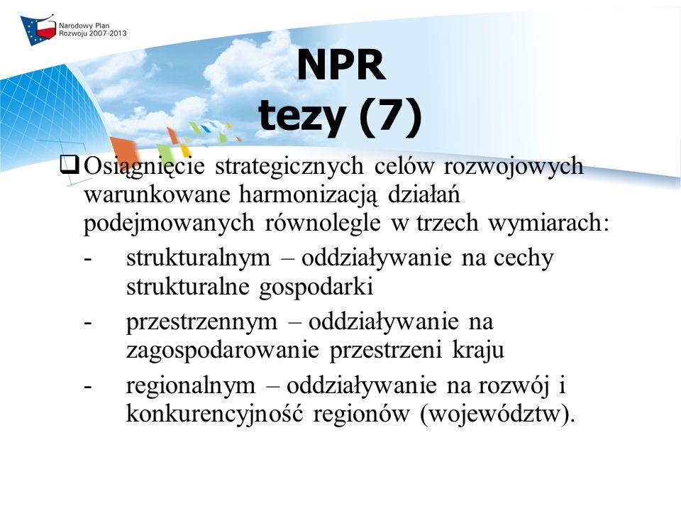 NPR tezy (7) Osiągnięcie strategicznych celów rozwojowych warunkowane harmonizacją działań podejmowanych równolegle w trzech wymiarach: - strukturalnym – oddziaływanie na cechy strukturalne gospodarki -przestrzennym – oddziaływanie na zagospodarowanie przestrzeni kraju - regionalnym – oddziaływanie na rozwój i konkurencyjność regionów (województw).